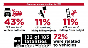 Work-related injuries